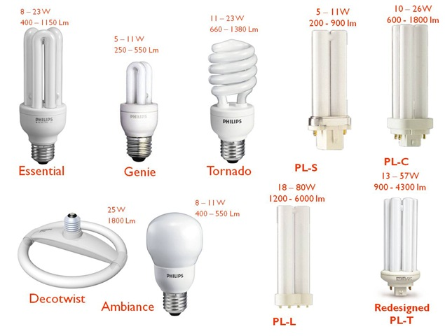 Jenis Jenis Lampu Yang Berada Disekitar Kita